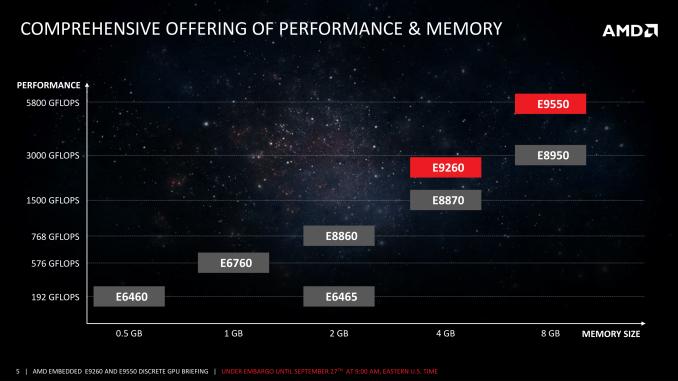 AMD пополнила семейство карт Radeon Embedded