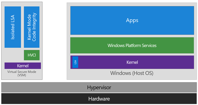 Microsoft представила защитную технологию Windows Defender Application Guard для веб-браузера Edge - 2