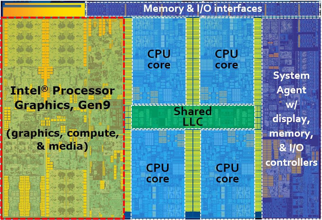 VP8, VP9 и H265. Аппаратное ускорение кодирования и декодирования видео в процессорах 6-го поколения Skylake - 3