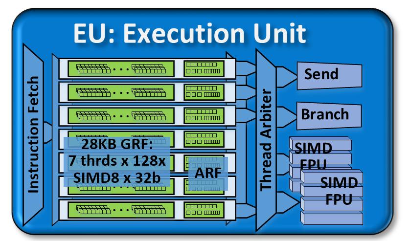VP8, VP9 и H265. Аппаратное ускорение кодирования и декодирования видео в процессорах 6-го поколения Skylake - 4