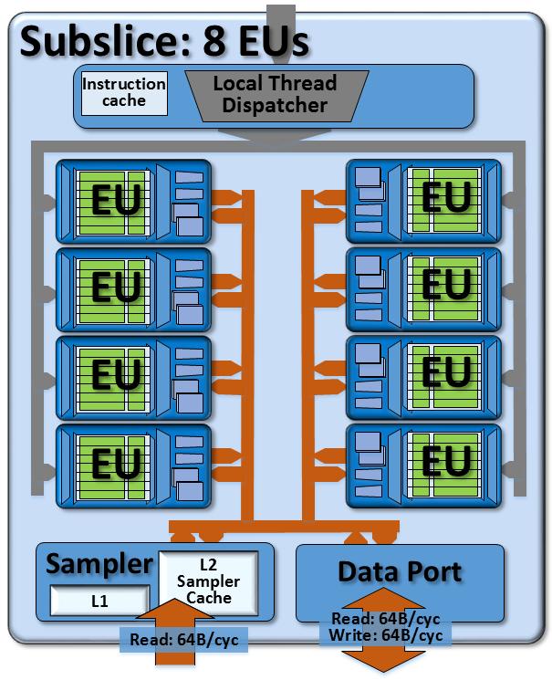VP8, VP9 и H265. Аппаратное ускорение кодирования и декодирования видео в процессорах 6-го поколения Skylake - 5