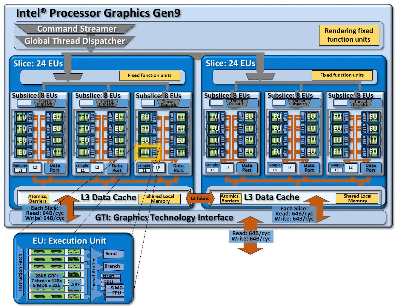VP8, VP9 и H265. Аппаратное ускорение кодирования и декодирования видео в процессорах 6-го поколения Skylake - 6