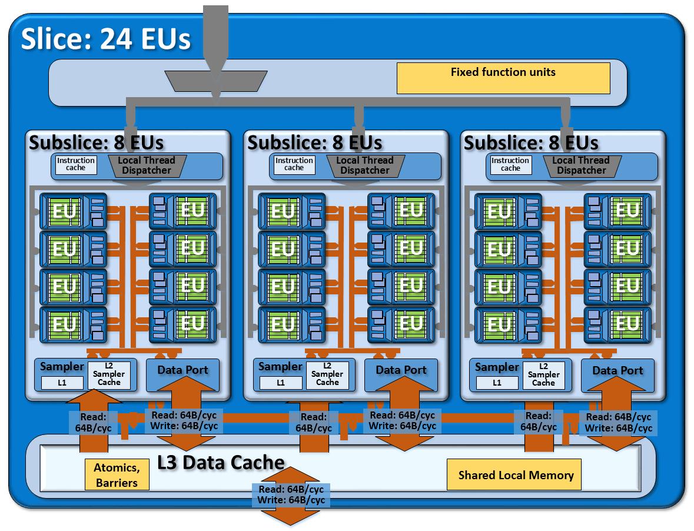 VP8, VP9 и H265. Аппаратное ускорение кодирования и декодирования видео в процессорах 6-го поколения Skylake - 1