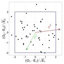 О степенях свободы в статистике - 6