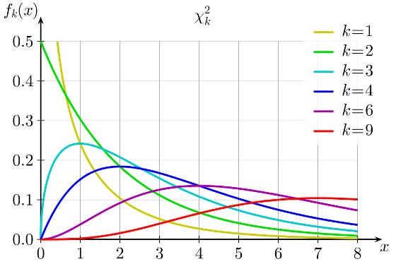 О степенях свободы в статистике - 7