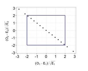 О степенях свободы в статистике - 8