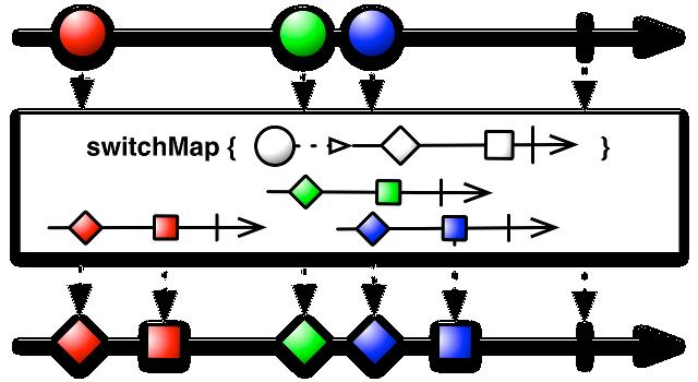 Оператор switchMap