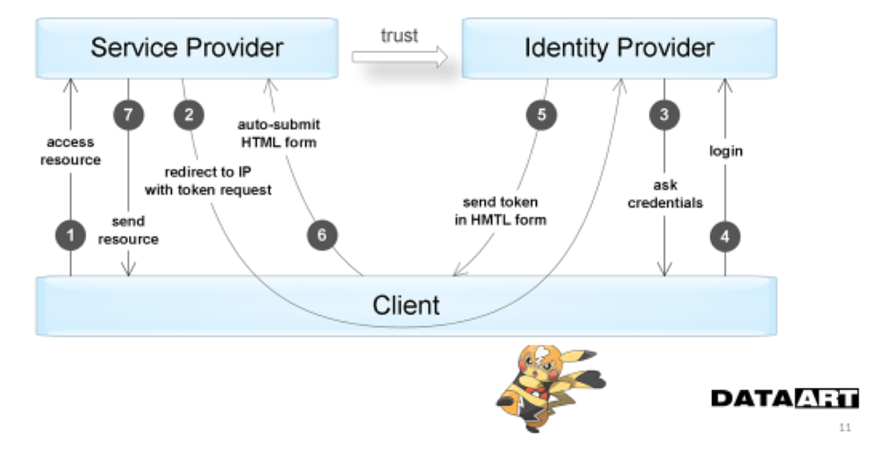 Аутентификация и авторизация в микросервисных приложениях - 6