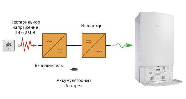 Почему нельзя использовать компьютерный ИБП для питания газового котла? - 2