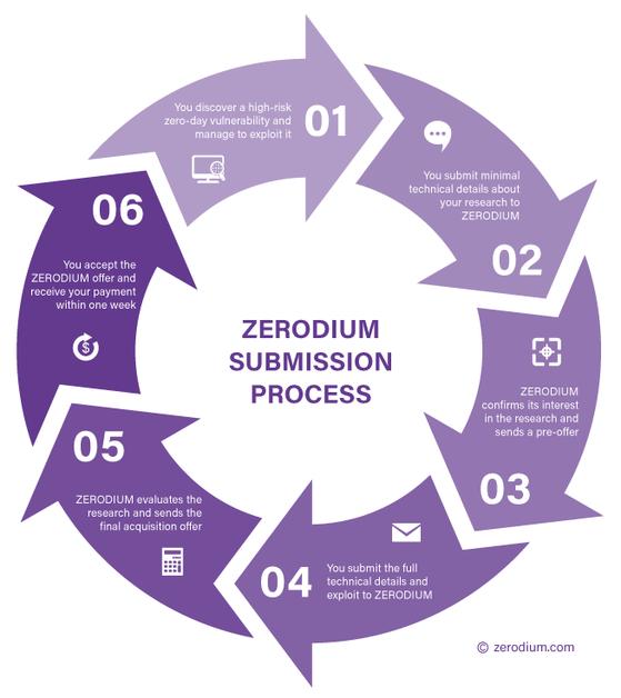 Zerodium повысила сумму вознаграждения за удаленный jailbreak для iOS - 4