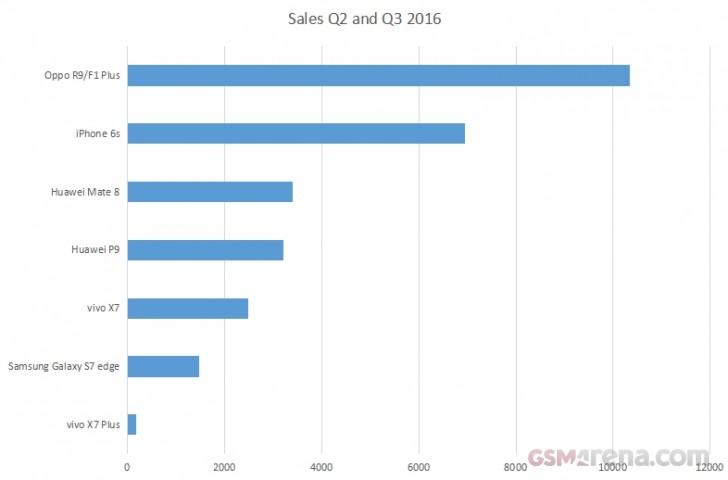 iPhone 6s занял второе место в списке самых продаваемых смартфонов в Китае за последние полгода