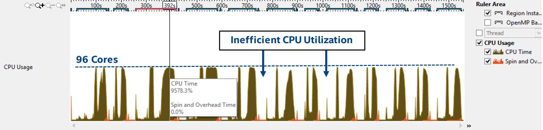 96 вычислительных ядер и оптимизация кода муравьиного алгоритма поиска маршрутов - 6