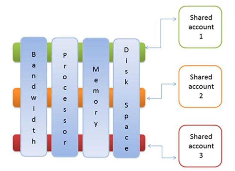 Что такое на самом деле VPS-хостинг и как выбрать надежного провайдера VPS - 2