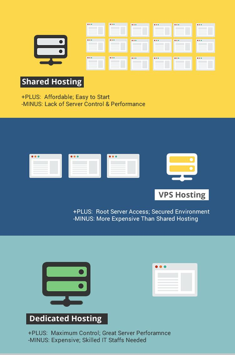 Что такое на самом деле VPS-хостинг и как выбрать надежного провайдера VPS - 4