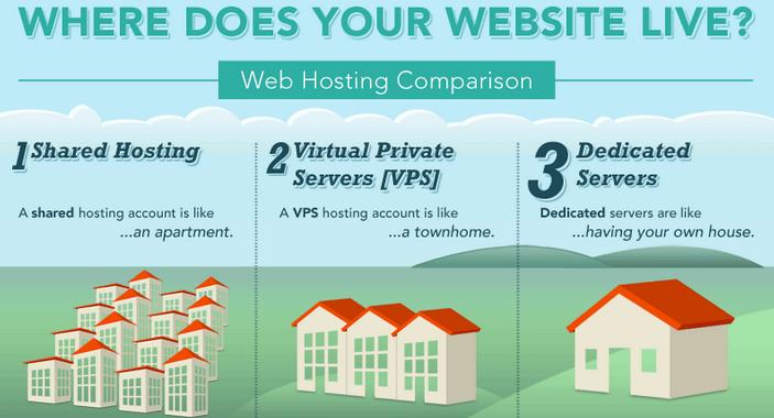 Что такое на самом деле VPS-хостинг и как выбрать надежного провайдера VPS - 5