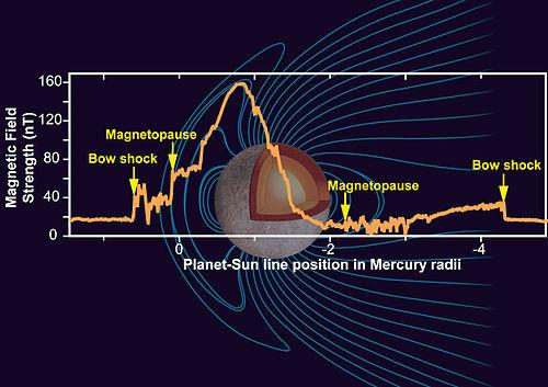 Магнитные щиты планет. О разнообразии источников магнитосфер в солнечной системе - 5