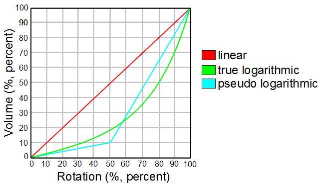 Сопротивление в движении: что нужно знать о переменных резисторах - 5