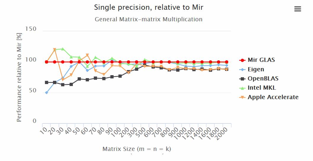 Так ли быстр ваш любимый С или нативная реализация линейной алгебры на D - 2