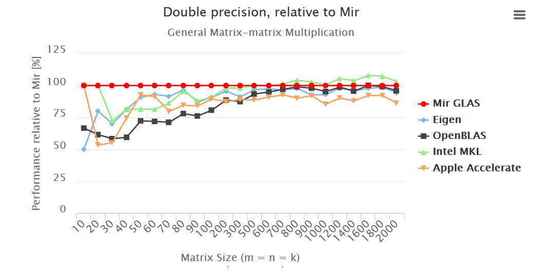 Так ли быстр ваш любимый С или нативная реализация линейной алгебры на D - 4