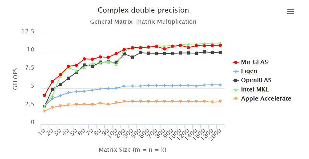 Так ли быстр ваш любимый С или нативная реализация линейной алгебры на D - 7