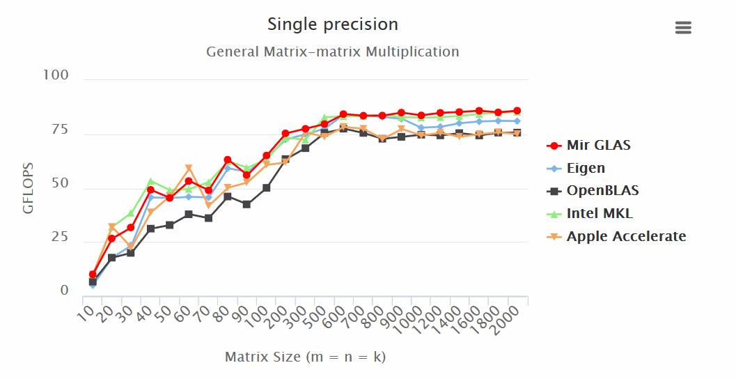Так ли быстр ваш любимый С или нативная реализация линейной алгебры на D - 1