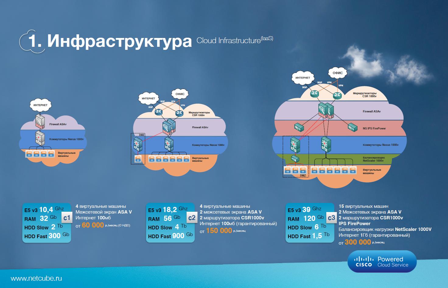Netcube: облачные сервисы на платформе Cisco - 7