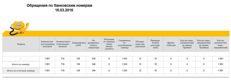 Как мы обновили контакт-центр крупного банка за 2 месяца: миграция без косяков (почти) - 6