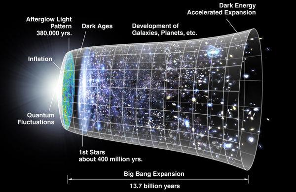 Как умрёт Вселенная - 1