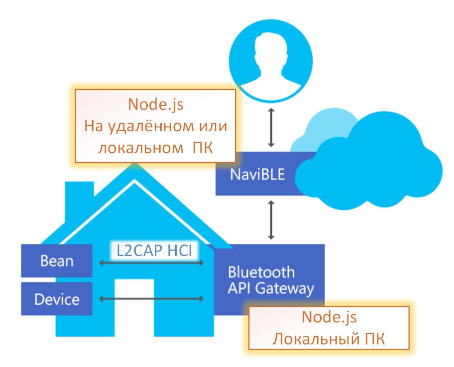 Разработка IoT устройств с использованием Bluetooth LE - 10