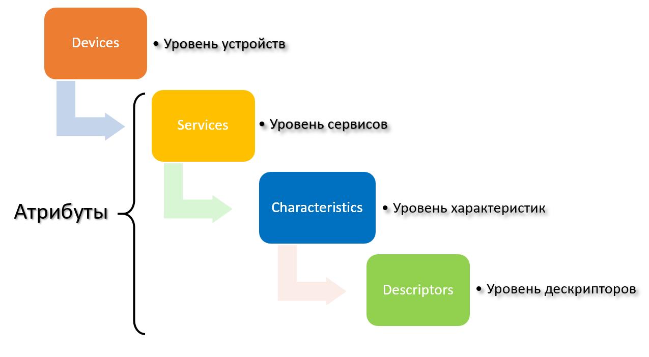 Разработка IoT устройств с использованием Bluetooth LE - 5