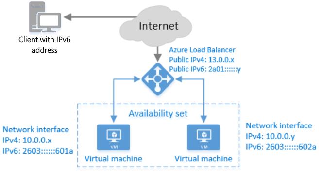 IPv6 в Microsoft Azure - 1