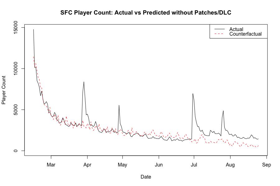Как DLC могут увеличить количество игроков: пример Street Fighter V - 14