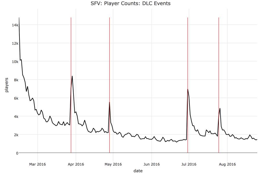 Как DLC могут увеличить количество игроков: пример Street Fighter V - 2