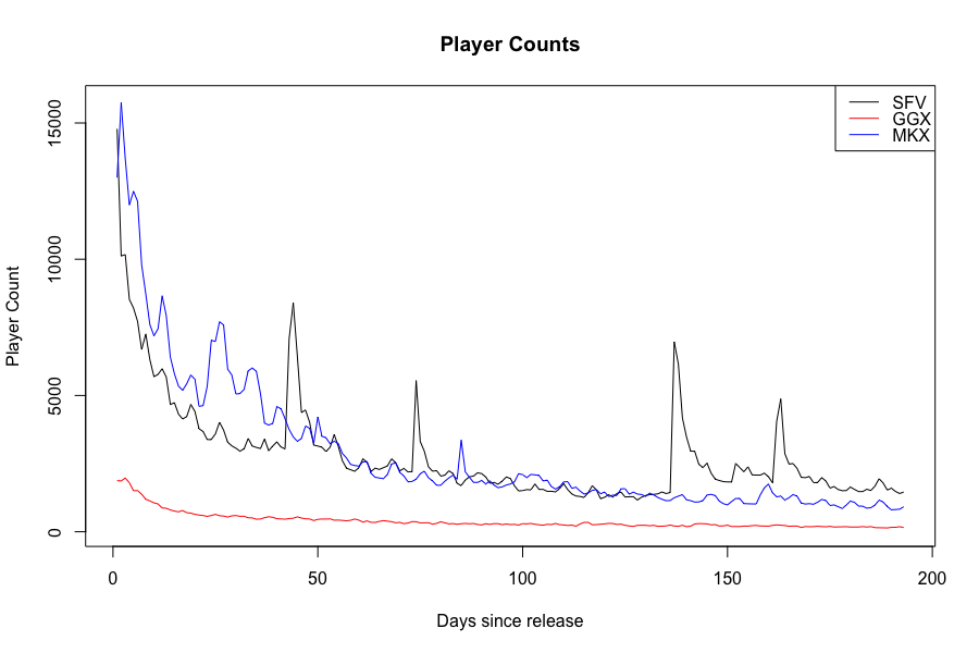 Как DLC могут увеличить количество игроков: пример Street Fighter V - 3