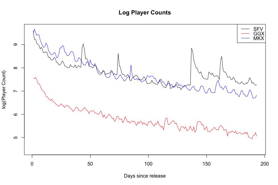 Как DLC могут увеличить количество игроков: пример Street Fighter V - 4