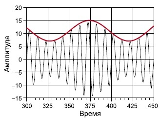 Программирование&Музыка: ADSR-огибающая сигнала. Часть 2 - 3