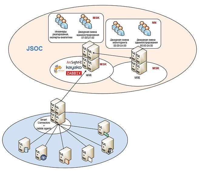 Доступность JSOC: показатели и измерение - 1