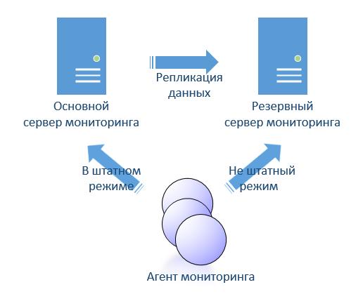 Малодокументированные особенности IBM Tivoli Monitoring - 2