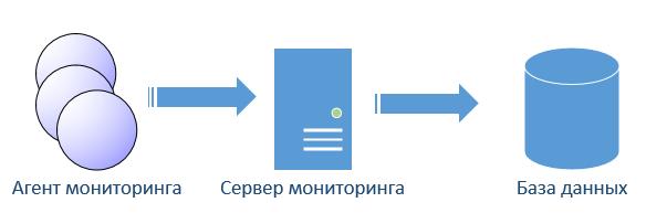 Малодокументированные особенности IBM Tivoli Monitoring - 1