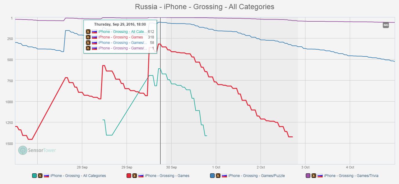 Сколько стоит вхождение в топ кассовых категории app store и есть ли смысл? - 3
