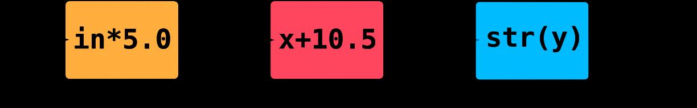 Стрелки как подход к представлению систем на Java - 2