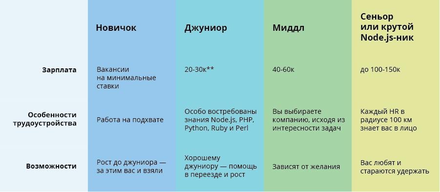 Едем в город южный: как живут разработчики в Ростове - 14