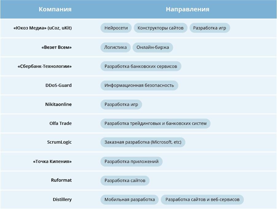 Едем в город южный: как живут разработчики в Ростове - 15