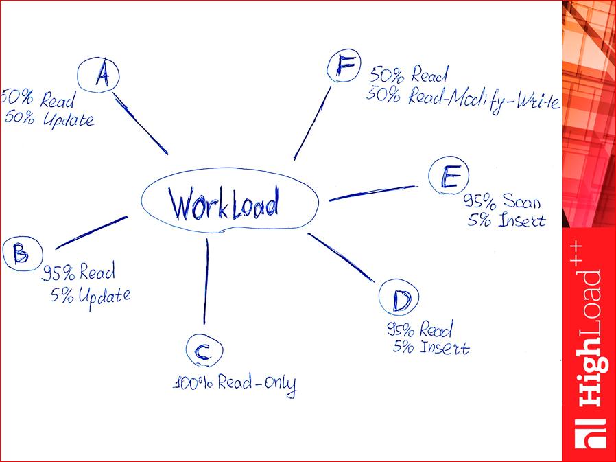 Как выбрать In-memory NoSQL базу данных с умом. Тестируем производительность - 14