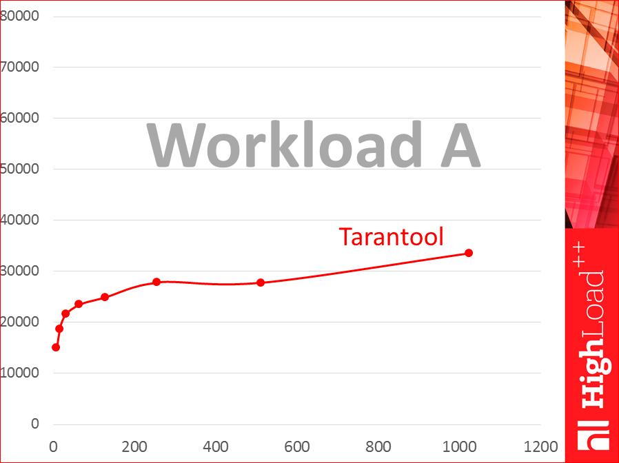 Как выбрать In-memory NoSQL базу данных с умом. Тестируем производительность - 16