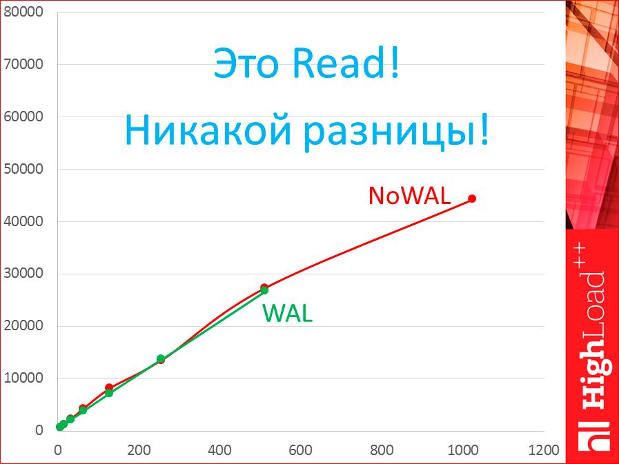 Как выбрать In-memory NoSQL базу данных с умом. Тестируем производительность - 24