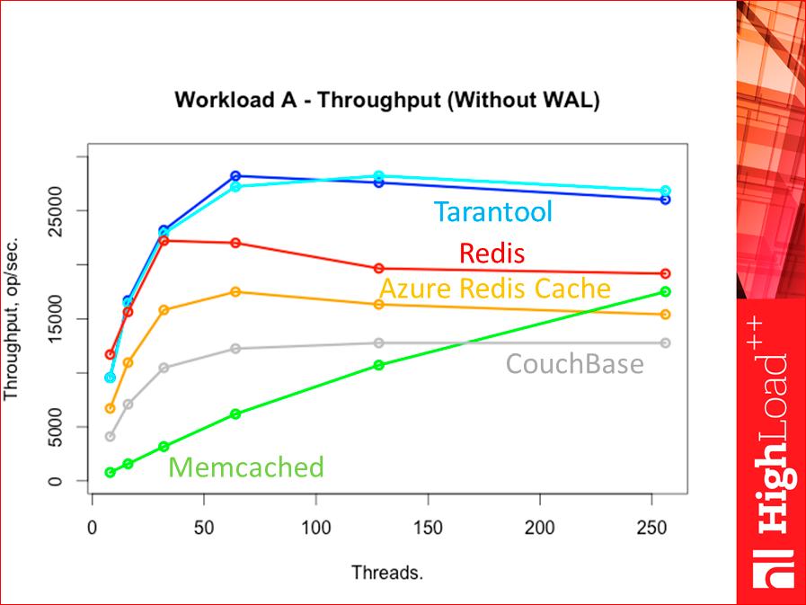 Как выбрать In-memory NoSQL базу данных с умом. Тестируем производительность - 33
