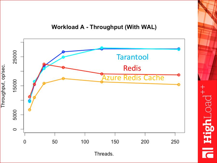 Как выбрать In-memory NoSQL базу данных с умом. Тестируем производительность - 40