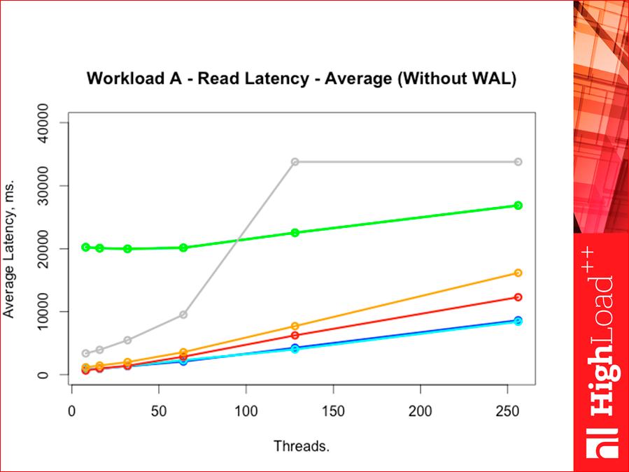 Как выбрать In-memory NoSQL базу данных с умом. Тестируем производительность - 42