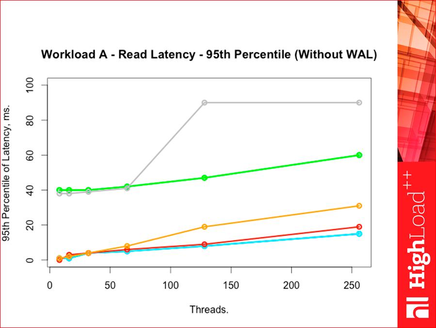 Как выбрать In-memory NoSQL базу данных с умом. Тестируем производительность - 43